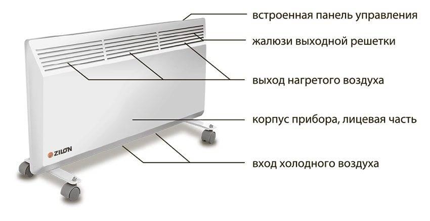 Газовый инфракрасный обогреватель для дома - как работает, плюсы и минусы