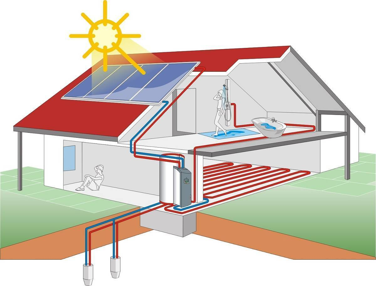 Классификация систем воздушного отопления антарес комфорт