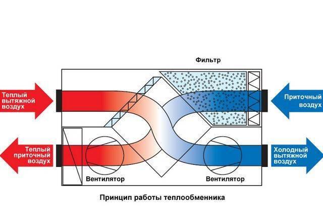 Агрегат воздушно-отопительный: виды, характеристики, принцип работы mpptk.com.ua