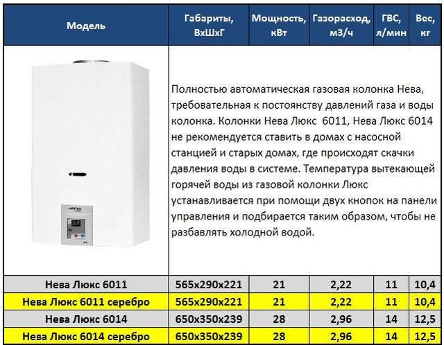 Как выбрать газовую колонку для квартиры или частного дома