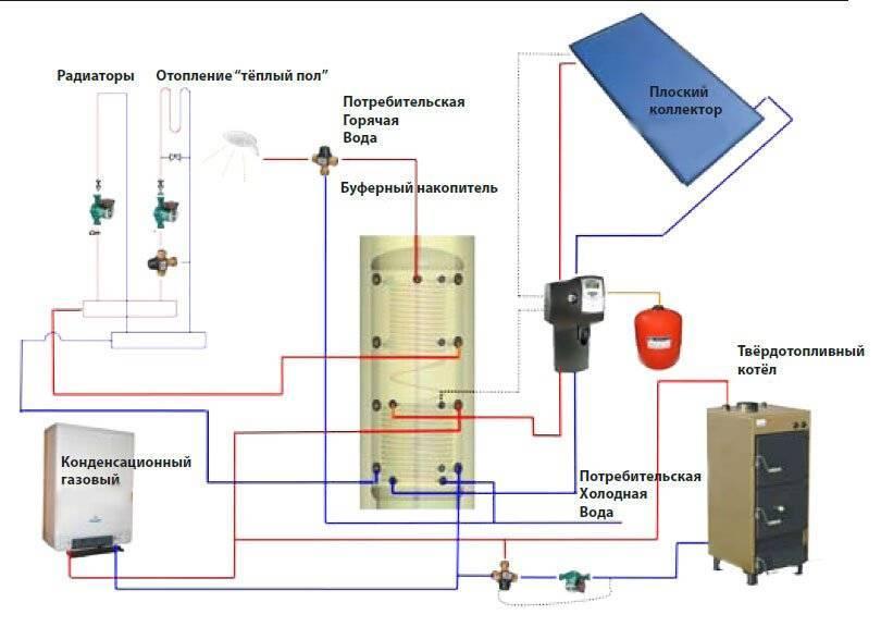 Теплоаккумулятор для твердотопливного котла - pechiexpert
