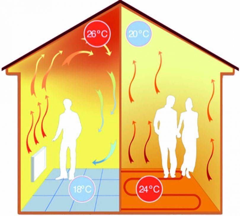 Отопление дома теплыми полами: расчет системы без радиаторов, плюсы и минусы устройства без батарей, условия использования как единственный источник тепла