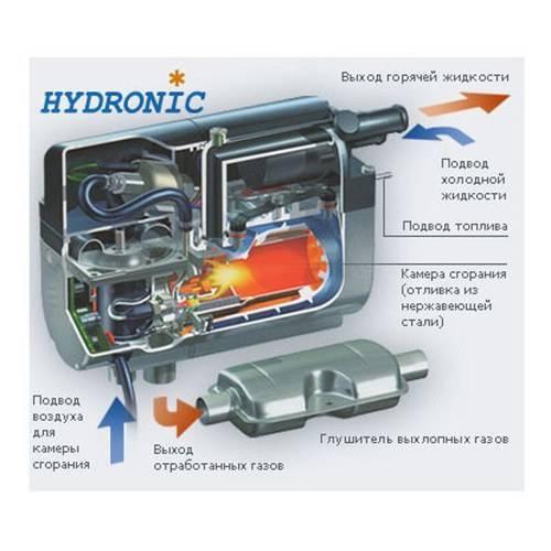 Лучшие предпусковые подогреватели двигателя