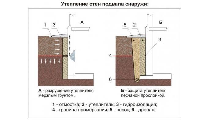 Утепление пола снизу из подвала, со стороны подвала в квартире. утепление потолка подвала пенопластом