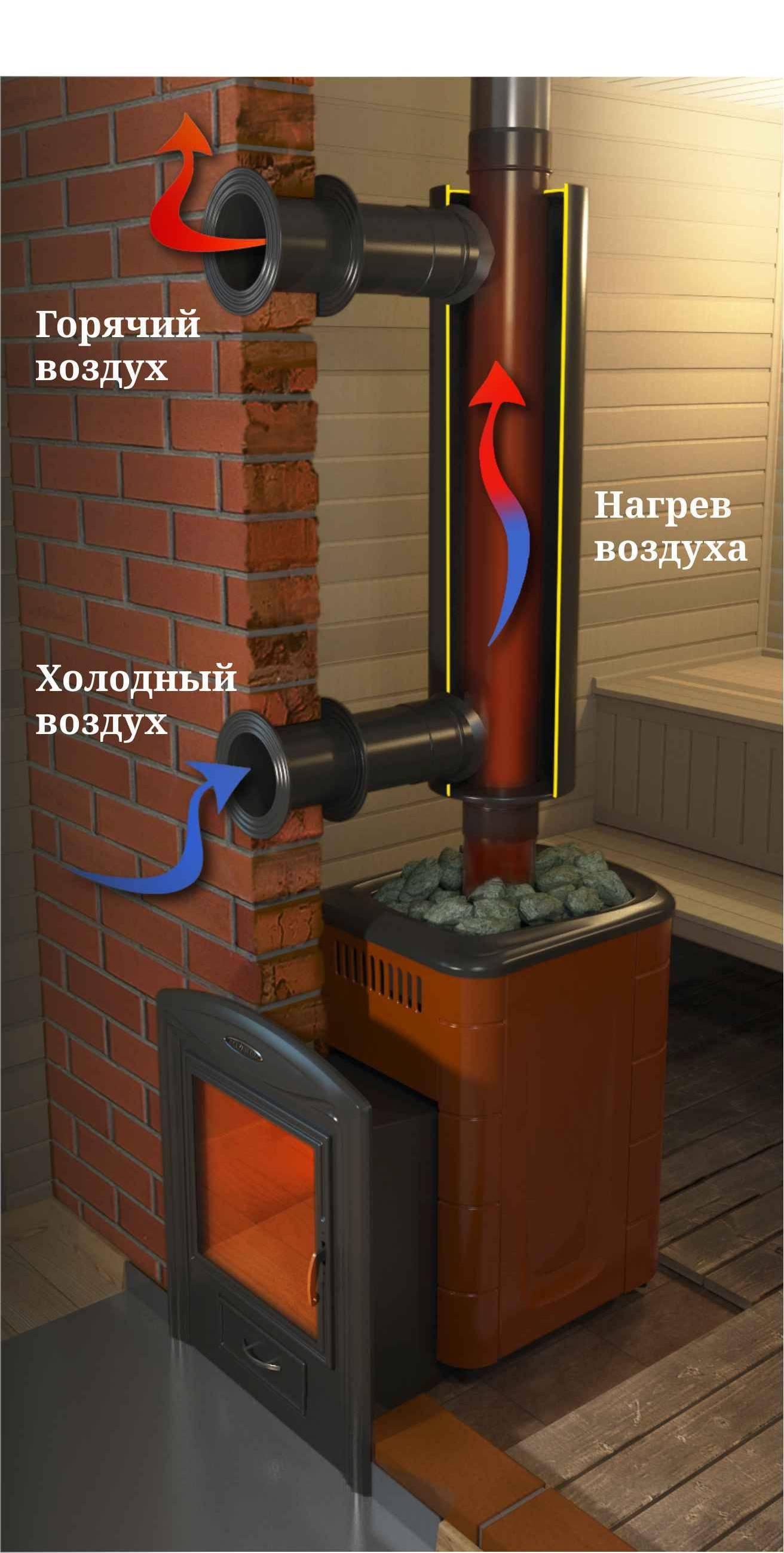 Отопление теплицы: печи длительного горения дровами и их преимущества перед другими методами обогрева