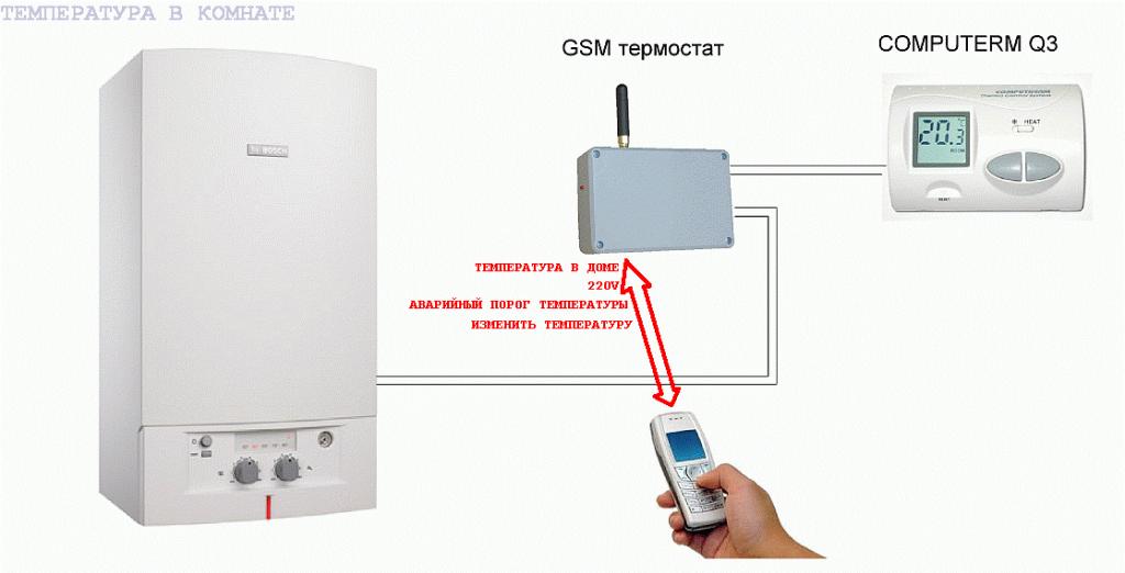 Дистанционное управление отоплением: gsm контроллер, удаленный контроль за котлом отопления загородного дома, блок управления, пульт