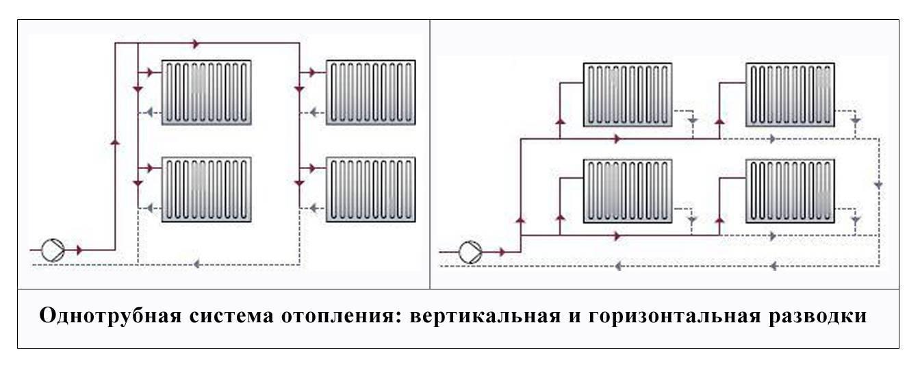 Возможные схемы разводки систем отопления в доме
