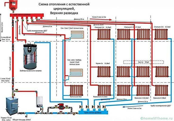 Система отопления частного дома: устройство эффективной отопительной системы, примеры простой системы на фото и видео