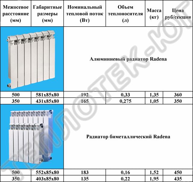 Размеры алюминиевых радиаторов отопления и их секций