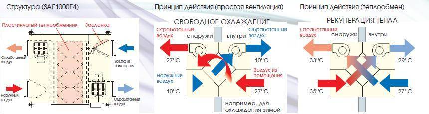 Приточно-вытяжная установка с рекуперацией тепла: система вентиляции с рекуператором в частном доме, установка с пластинчатым элементом