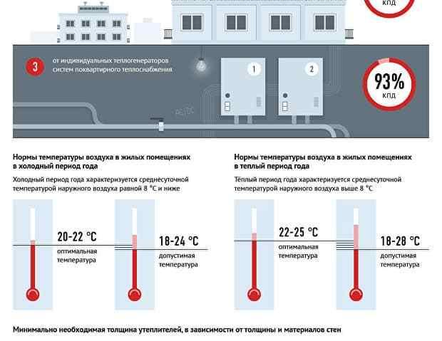 Норматив температуры горячей воды — что делать при несоответствии нормам санпин?