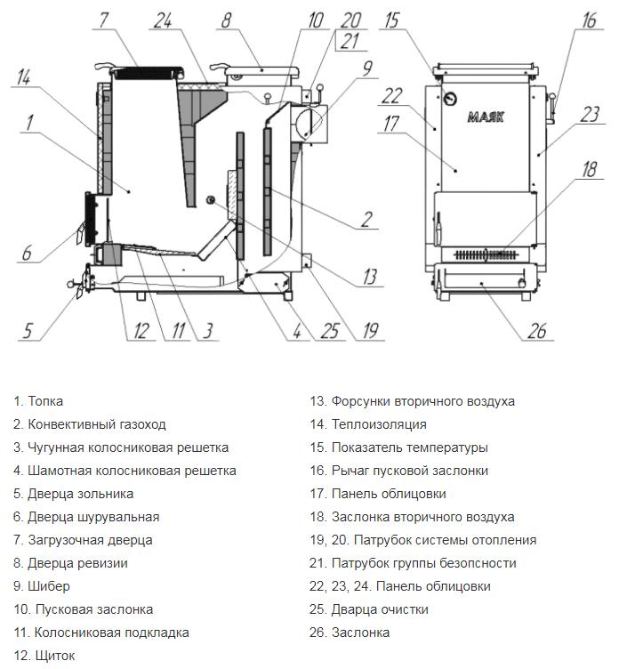 Устройство классического отопительного котла на твердом топливе и котла длительного горения