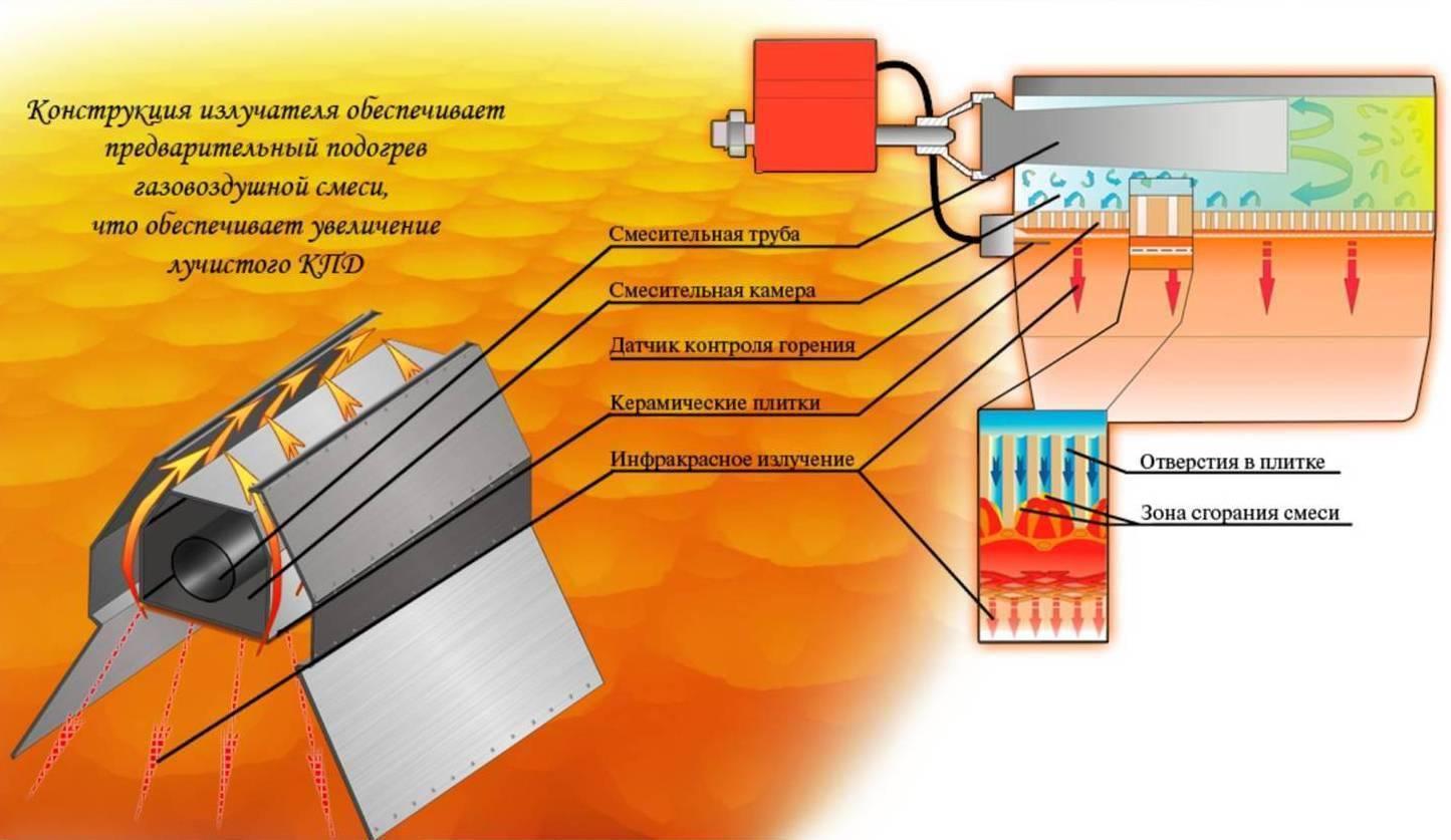 Инфракрасные обогреватели: преимущества и недостатки использования
