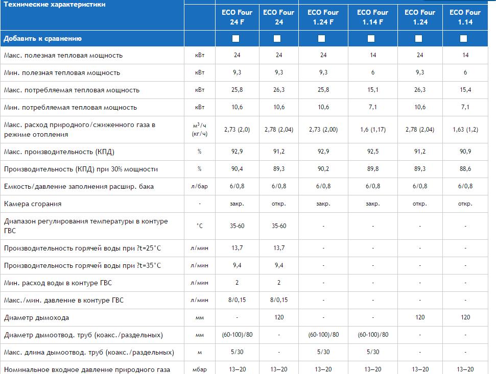 Baxi eco four 24 f: технические характеристики и отзывы