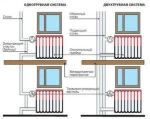 Как законно отказаться от центрального отопления в квартире в пользу индивидуально