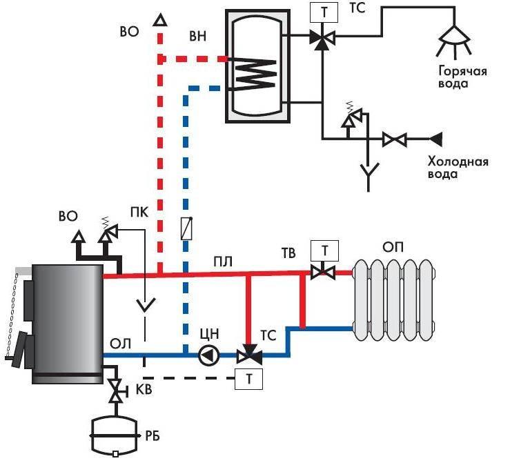 Обвязка котла: особенности устройства, схема и способы обустройства отопления дома своими руками