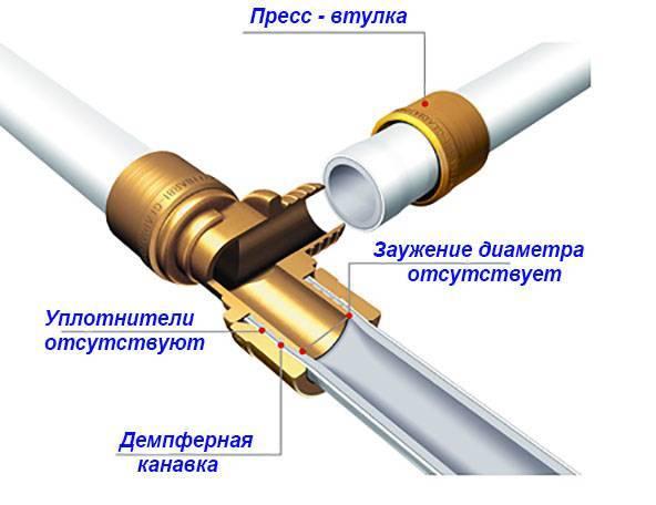 Выбираем трубы: полипропилен или металлопластик?