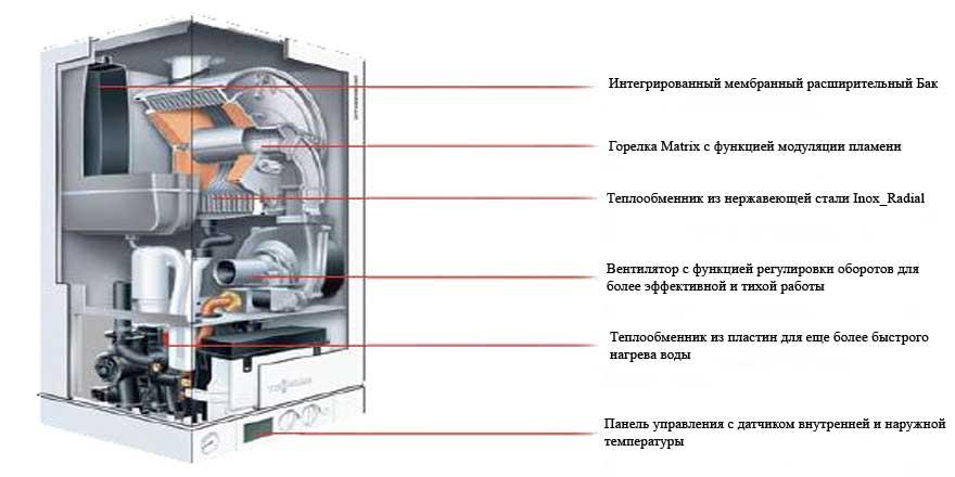 Котел газовый настенный одноконтурный — особенности и рекомендации специалистов