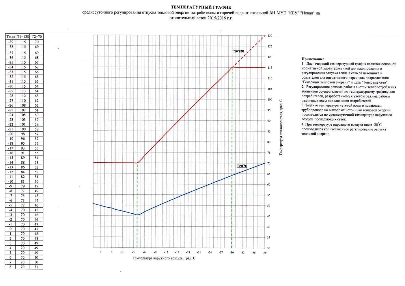 Температурный график системы отопления: подача теплоносителя, температура наружного воздуха для расчета, отопительный сезон