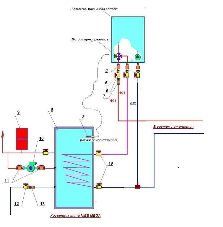 Особенности одноконтурных газовых котлов с бойлером косвенного нагрева