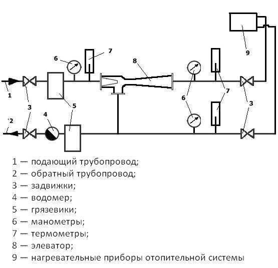 Элеваторный узел системы отопления: устройство и функции теплоузла
