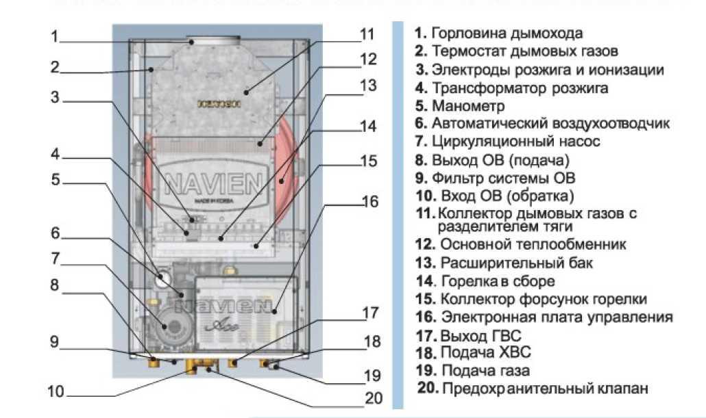 Газовые котлы навьен - технические характеристики моделей navien ace, prime, deluxe