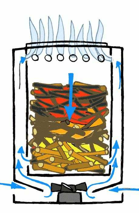 Пиролизная печь своими руками: схема сборки