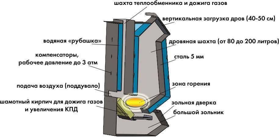 Печи и котлы на опилках длительного горения: принцип работы горелки и особенности отопления
