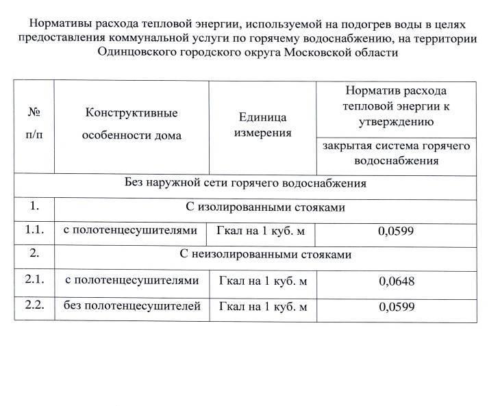 С 1 января изменен порядок расчета за тепло и горячую воду   администрация городского округа люберцы московской области