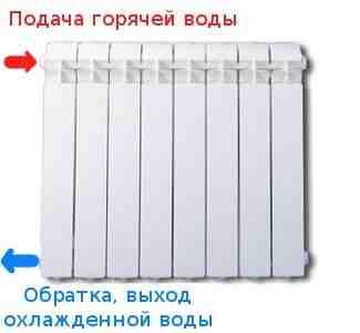 Спустили воздух, а батареи холодные - решение проблемы | aqua-info