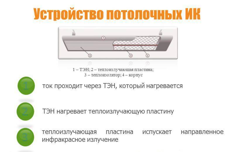 Принцип работы инфракрасного обогревателя - преимущества для обогрева дома, особенности устройства, разновидности