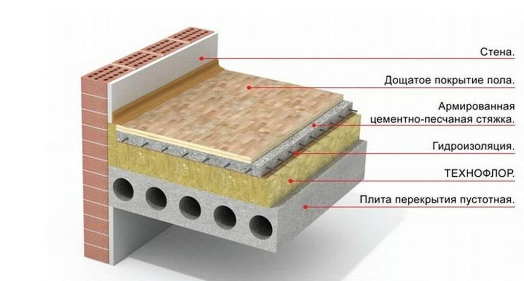 Как утеплить бетонный пол - инструкция и пошаговое руководство!