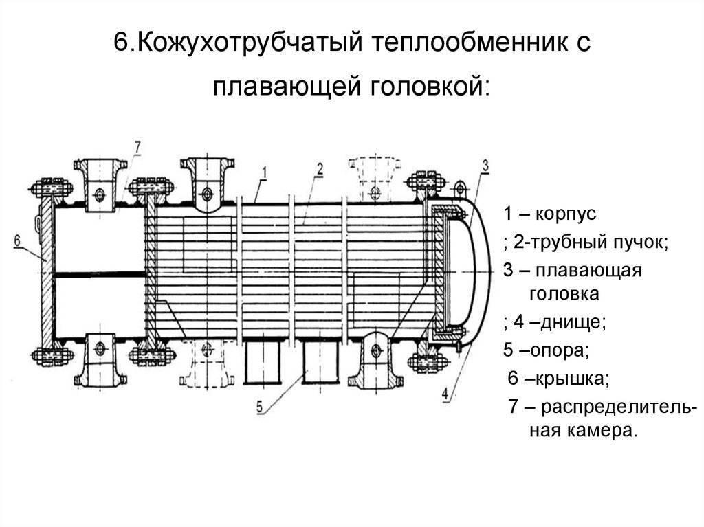 Теплообменное оборудование. теплообменник. виды, характеристики устройство теплообменников.