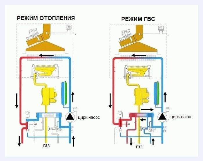 Настенный газовый котел: какой лучше, технические характеристики, монтаж и устройство своими руками
