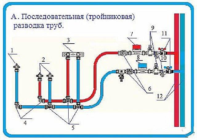 Коллекторная разводка труб водоснабжения в квартире - всё просто на vodatyt.ru