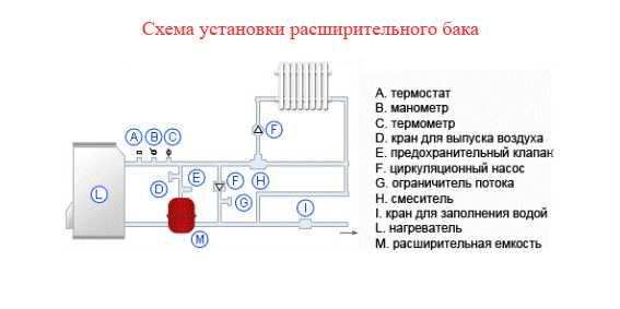 Мембранный расширительный бак для отопления: устройство