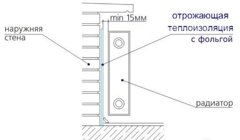 Отражающие экраны за радиаторами отопления