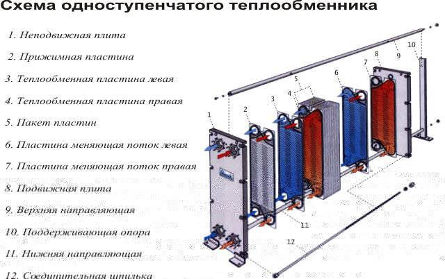 Конструкции теплообменных аппаратов