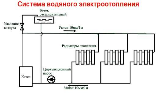 Электроотопление частного дома своими руками - нюансы и инструкции!