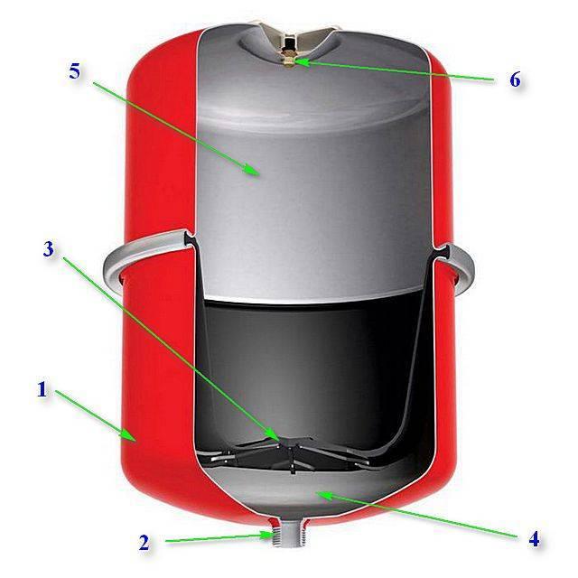Как установить расширительный бак в открытой и закрытой системе отопления