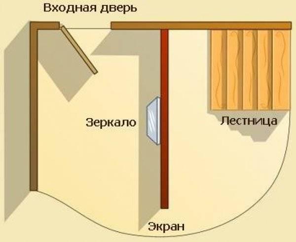 Зеркало на двери прихожей: правильное размещение от входа