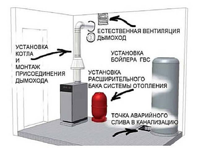 Как расположить дымоход от печки. какие бывают дымоходы для печей
