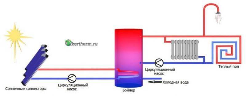 Особенности солнечных коллекторов для отопления дома