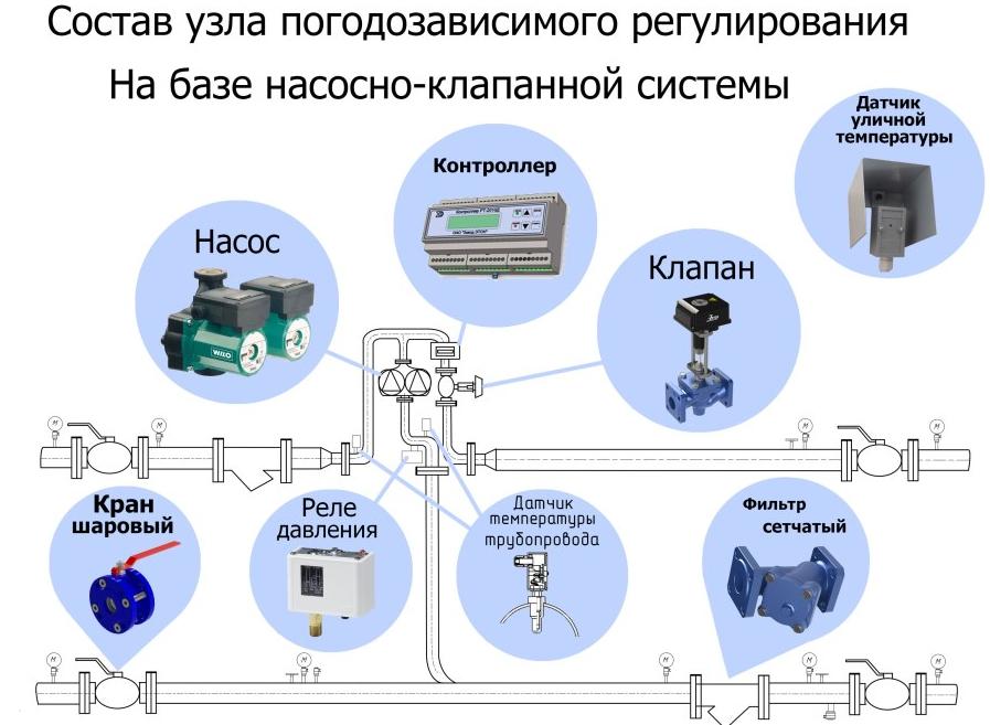 Погодозависимая автоматика для котлов и систем отопления