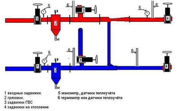 Для чего используется в системе отопления элеваторный узел?