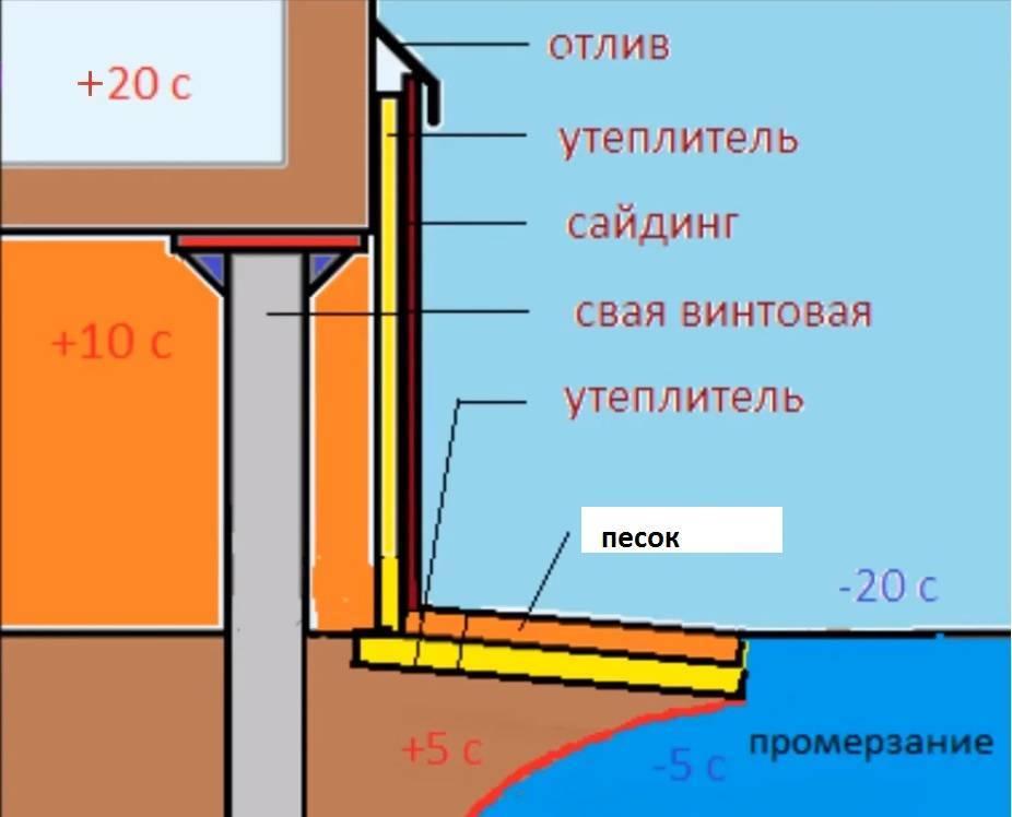 Утепление свайного фундамента в домах из дерева: выбор теплоизолятора, способы утепления, этапы работ