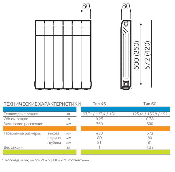 Характеристики биметаллических радиаторов отопления: объем, габариты, видео-инструкция, фото