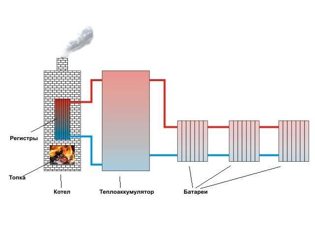 Теплоаккумулятор для котла отопления своими руками