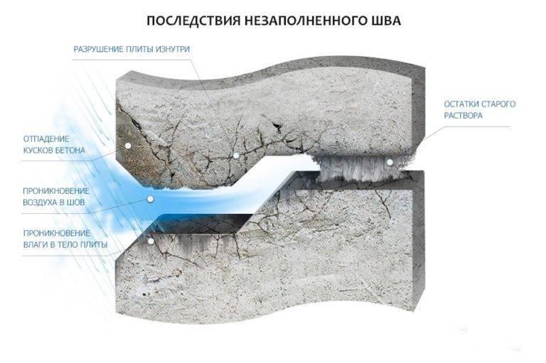 Гидроизоляция швов: как заделать деформационные холодные швы и примыкания между панельными плитами