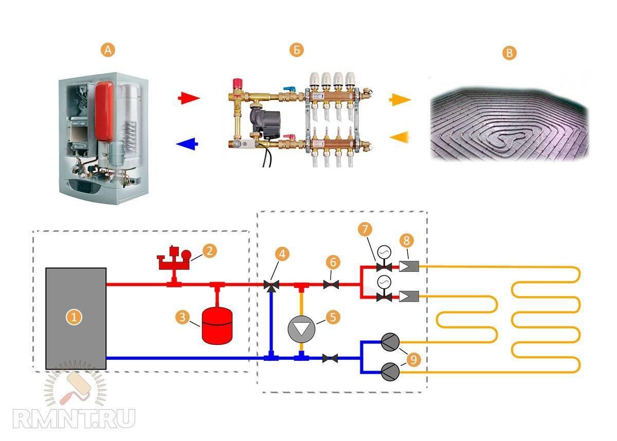 Электрическое отопление, системы водяного отопления, фото